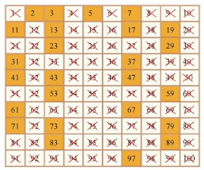 The Sieve of Erathosthenes on the Number Square